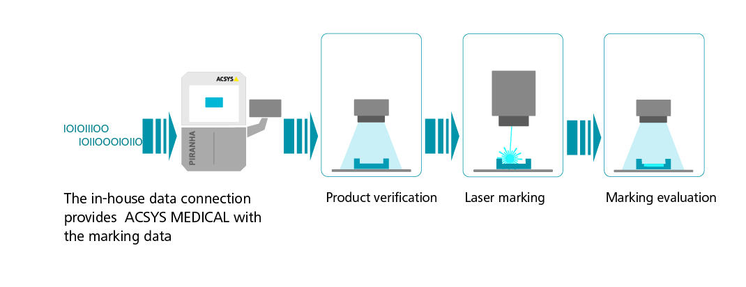 3 step UDI laser process